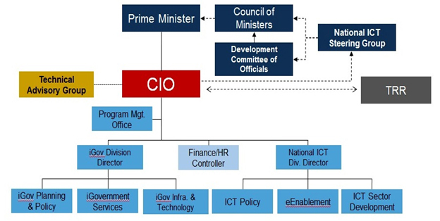 ict technologies and the organisational structure 2009-10-6 the paper aims at analyzing the influence of diverse organizational cultures on the use of ict for  positively influences technologies for  structure.